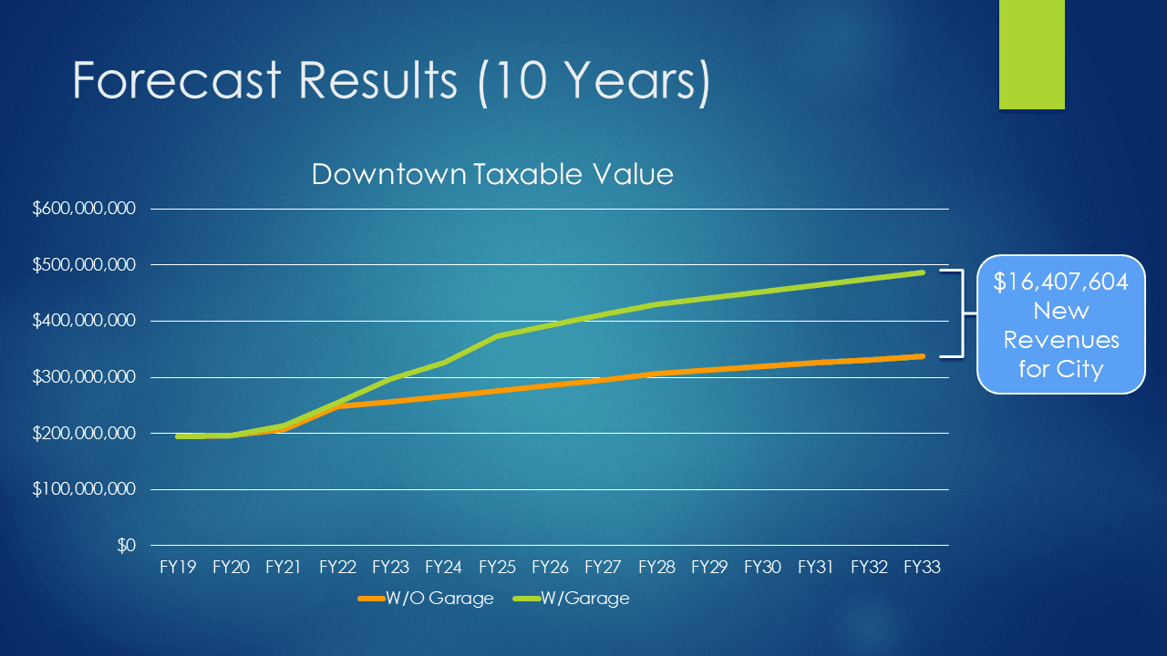 Downtown Growth Projections (10 Years)