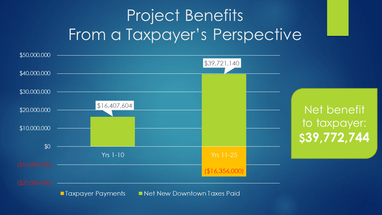 Project Benefits from a Taxpayer Perspective