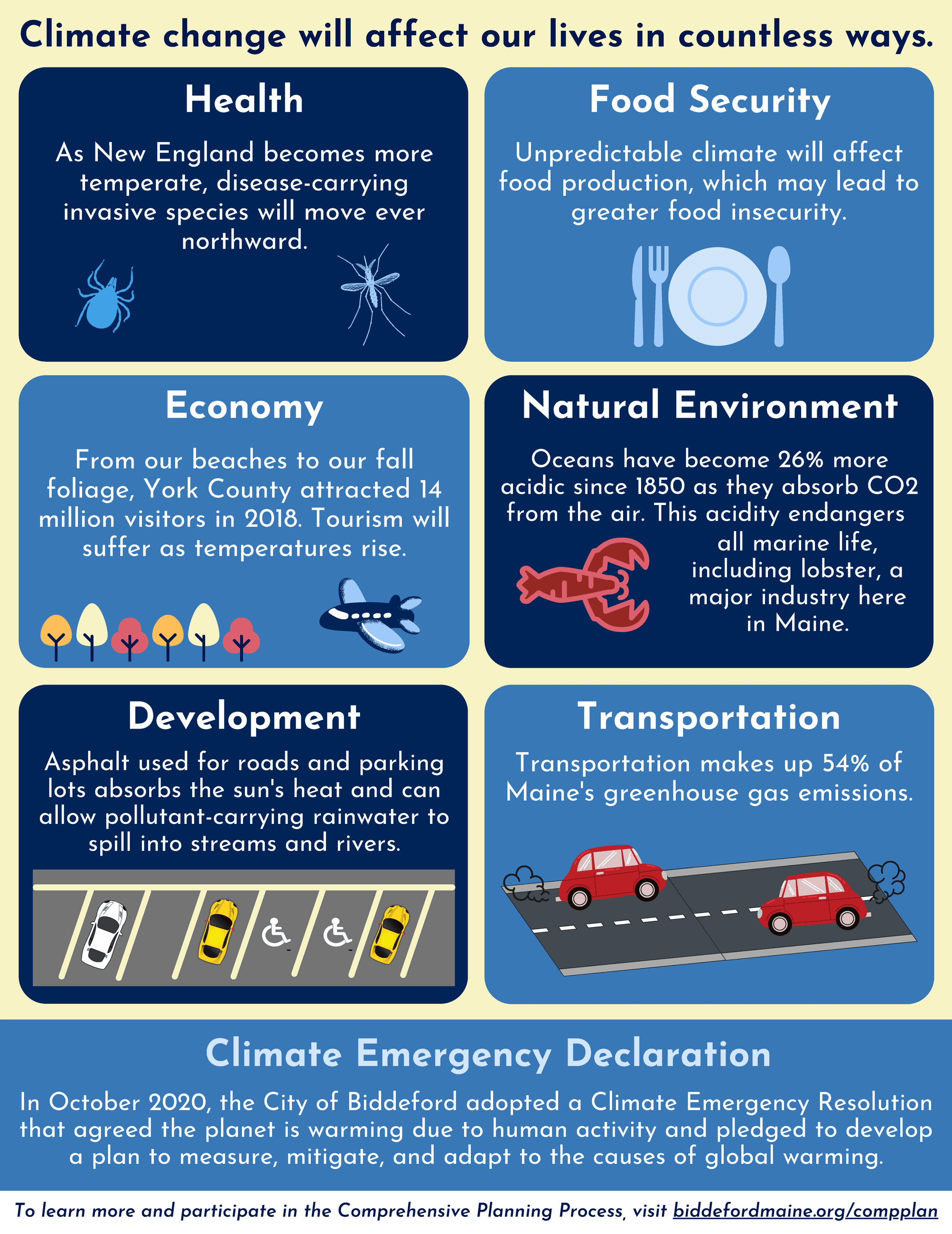 Climate Change Fact Sheet Page 2