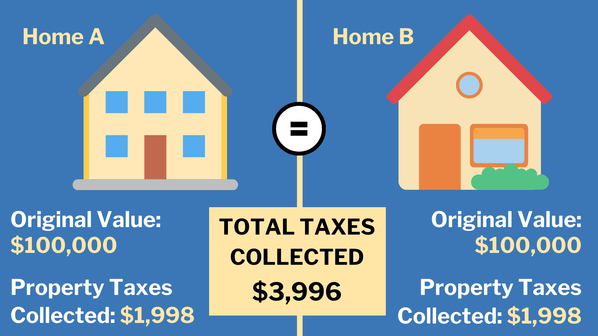 Home A vs. Home B Value Comparison (4)