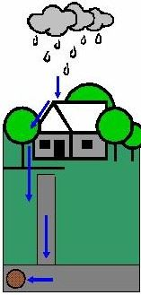 A diagram illustrating the path of stormwater.