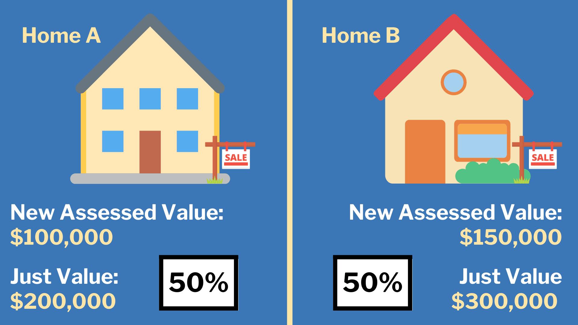 Home A vs. Home B Value Comparison (1)
