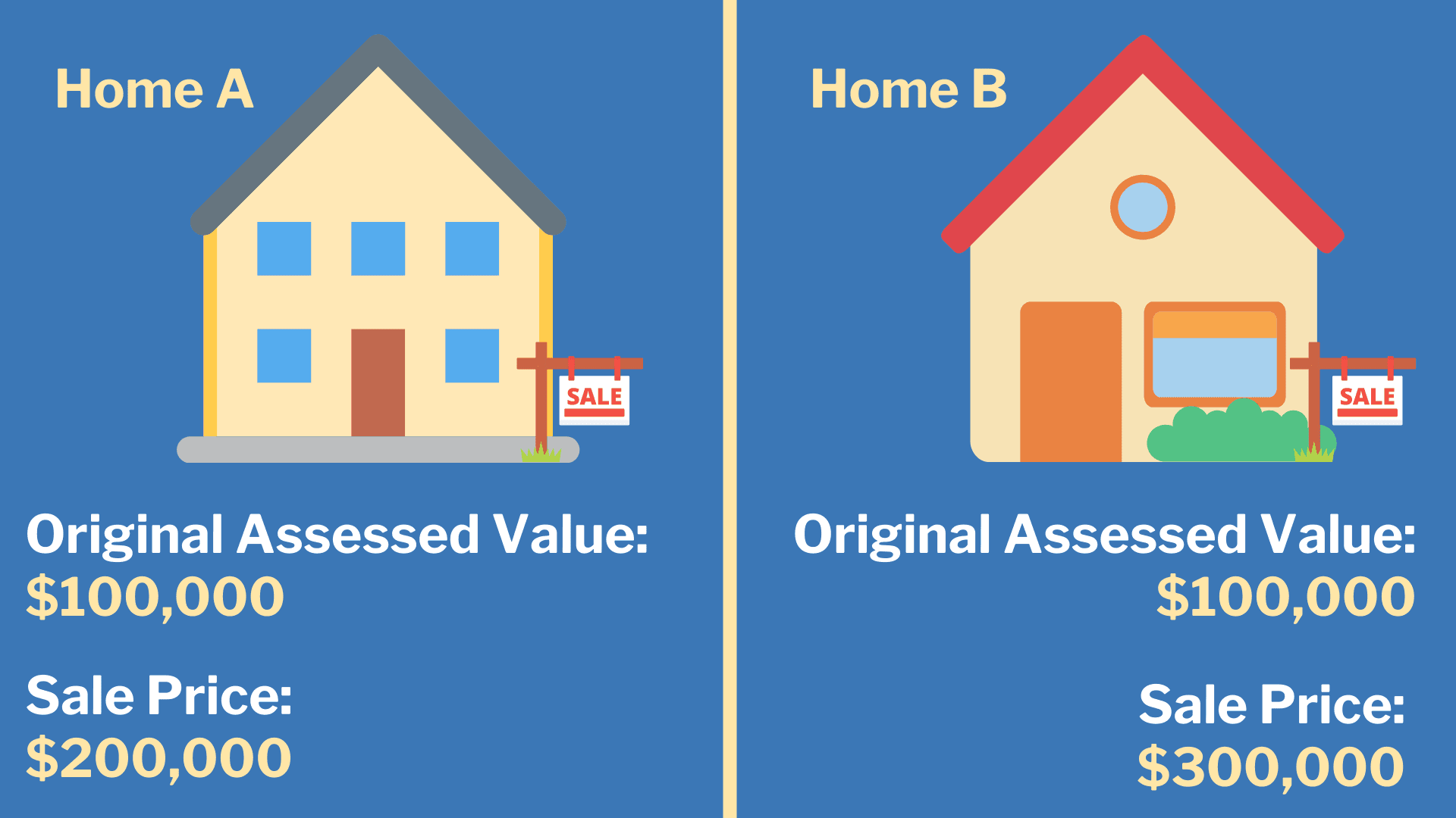 Home A vs. Home B Value Comparison (2)
