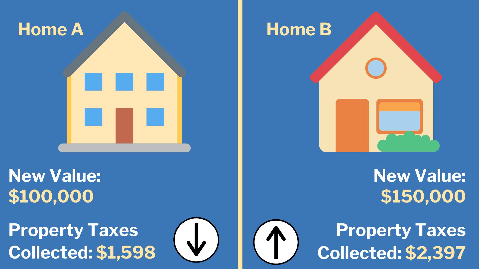 Home A vs. Home B Value Comparison (3)